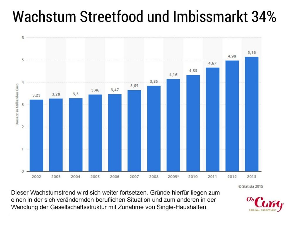 Der Imbiss-Markt wächst überdurchschnittlich
