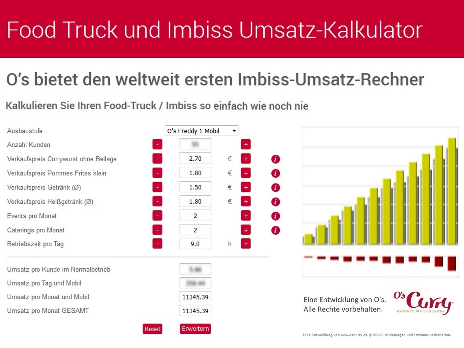 Weltneuheit Food-Truck u. Imbiss-Umsatz-Rechner by O's Curry